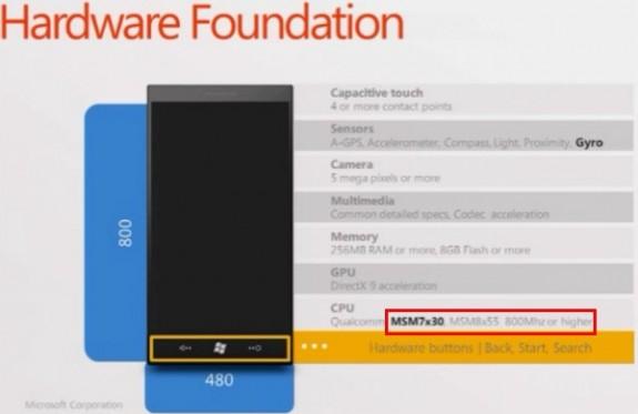 Microsoft обновила минимальные спецификации для телефонов с Windows Phone 7