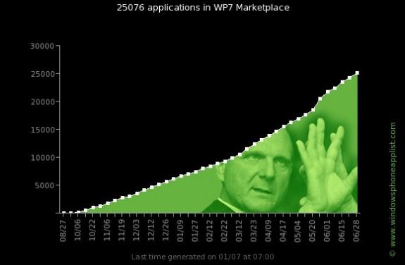 Windows Phone Marketplace ускоряет темп роста; пройден порог в 25.000 приложений