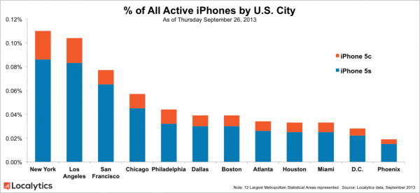 all-active-iphones-by-u-s-city2